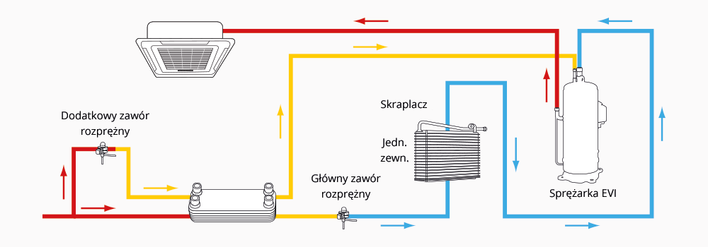 Schemat instalacji RVF 5